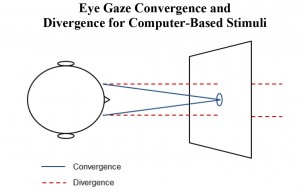 Gazee convergence and Divergence figure