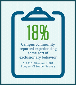 18% of campus community members reported experiencing some sort of exclusionary behavior (2016 Missouri S&T Campus Climate Survey)