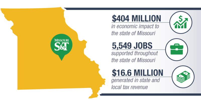 Missouri S&T's economic impact to state: $404 million, 5,549 jobs