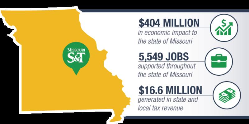Missouri S&T's economic impact to state: $404 million, 5,549 jobs