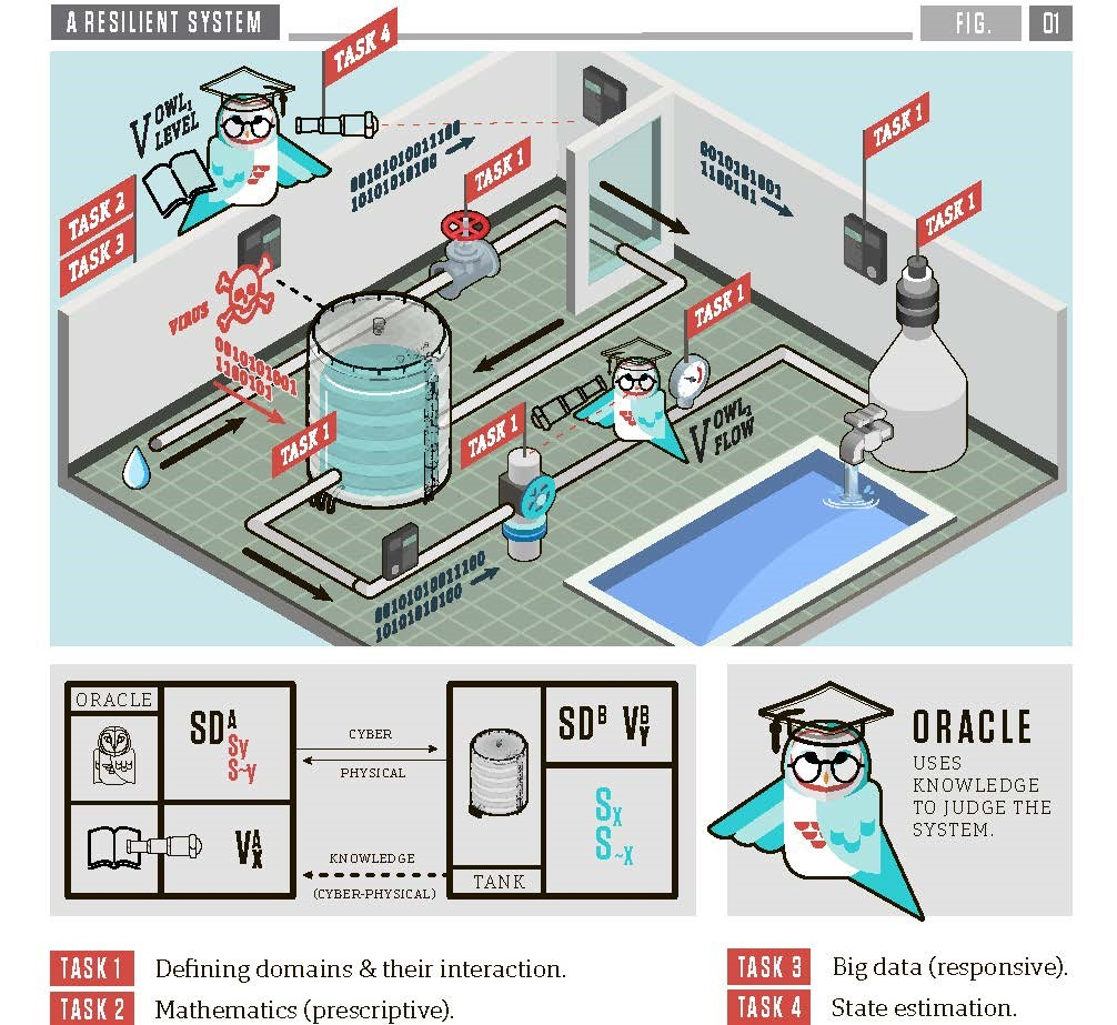 Illustration of how a cyber-physical system (in this case, a water treatment system) would be protected under this model being developed by Missouri S&T researcher. Each component of the system -- cyber as well as physical -- would be in its own self-contained security domain, and each portion of the process would be monitored (represented by the wise owl who is an oracle of knowledge) through a valuation V (its spyglass) from that domain to other domains. (Illustration by Sarah Martin.)